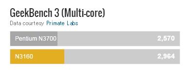 httpcpuboss.comcpusIntel-Pentium-N3700-vs-Intel-N3160